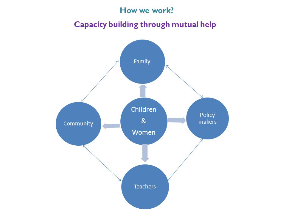 How we work? Capacity building through mutual help Children & Women Family Policy makers Teachers Community