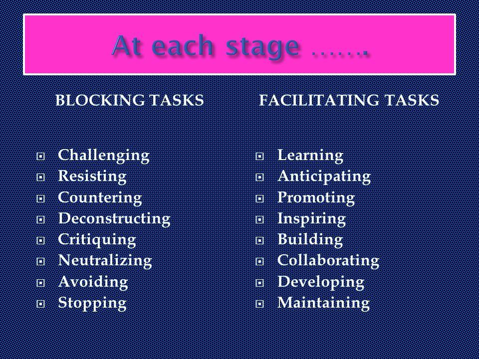 BLOCKING TASKSFACILITATING TASKS  Challenging  Resisting  Countering  Deconstructing  Critiquing  Neutralizing  Avoiding  Stopping  Learning  Anticipating  Promoting  Inspiring  Building  Collaborating  Developing  Maintaining