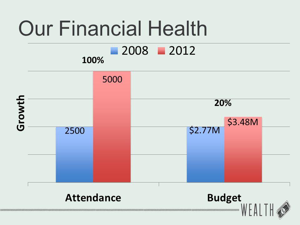Our Financial Health 2500 5000 $2.77M $3.48M 20% 100%