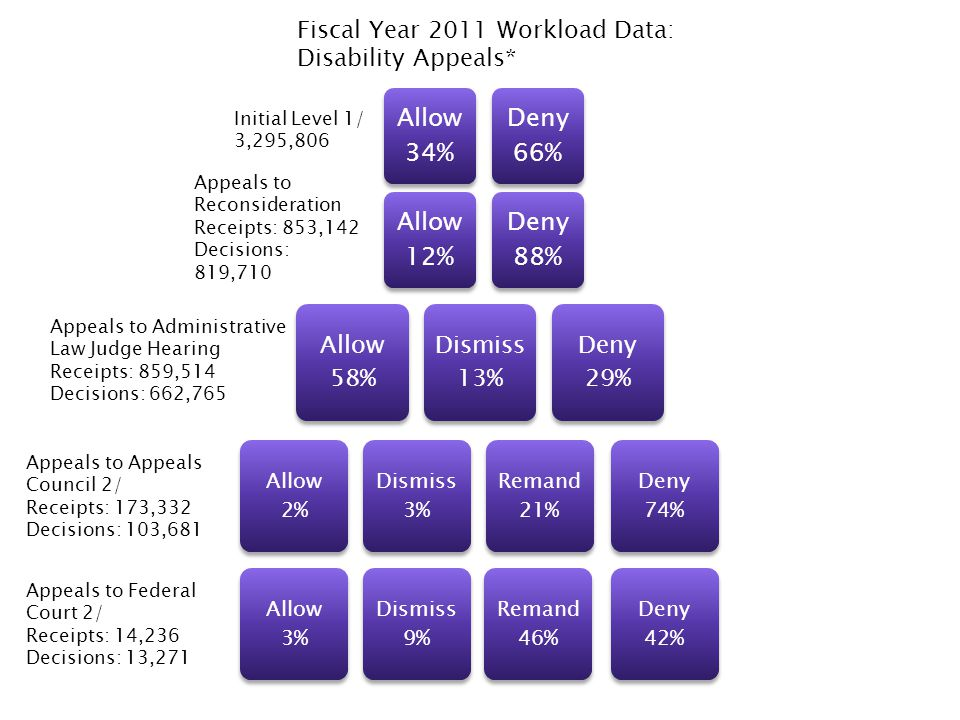 Allow 34% Deny 66% Allow 12% Deny 88% Allow 58% Dismiss 13% Deny 29% Allow 2% Dismiss 3% Remand 21% Deny 74% Allow 3% Dismiss 9% Remand 46% Deny 42% I