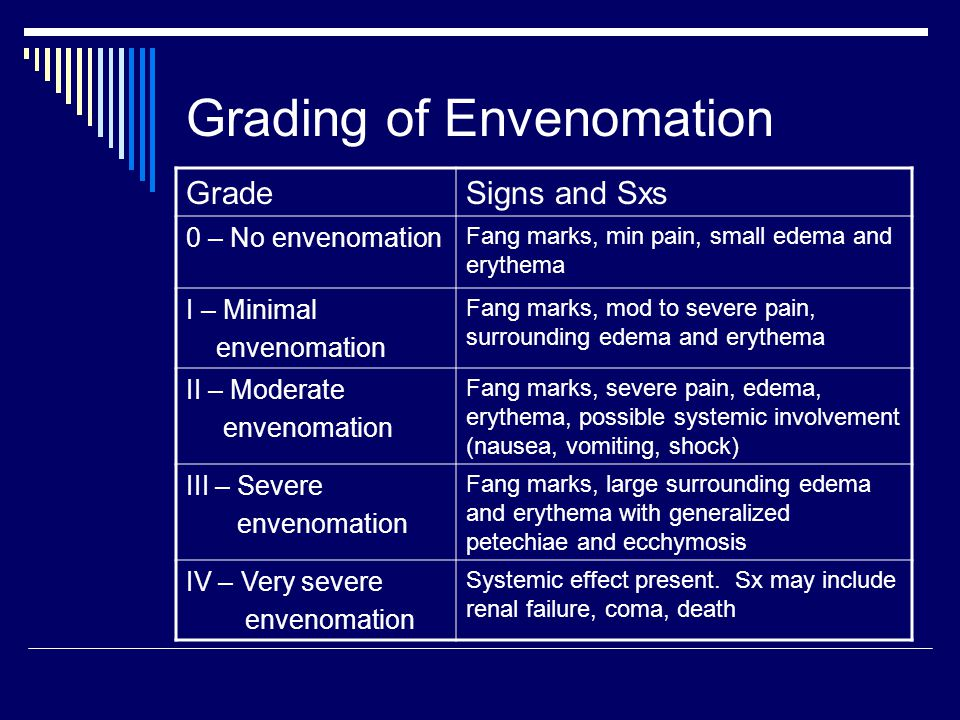 Grading of Envenomation GradeSigns and Sxs 0 – No envenomation Fang marks, min pain, small edema and erythema I – Minimal envenomation Fang marks, mod to severe pain, surrounding edema and erythema II – Moderate envenomation Fang marks, severe pain, edema, erythema, possible systemic involvement (nausea, vomiting, shock) III – Severe envenomation Fang marks, large surrounding edema and erythema with generalized petechiae and ecchymosis IV – Very severe envenomation Systemic effect present.