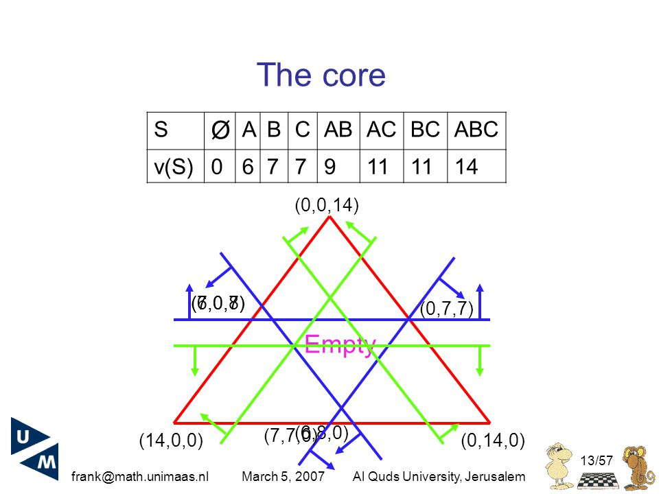 frank@math.unimaas.nl March 5, 2007Al Quds University, Jerusalem 13/57 The core S Ø ABCABACBCABC v(S)0677911 14 (14,0,0)(0,14,0) (0,0,14) (6,0,8) (6,8,0) (0,7,7) (7,7,0) (7,0,7) Empty