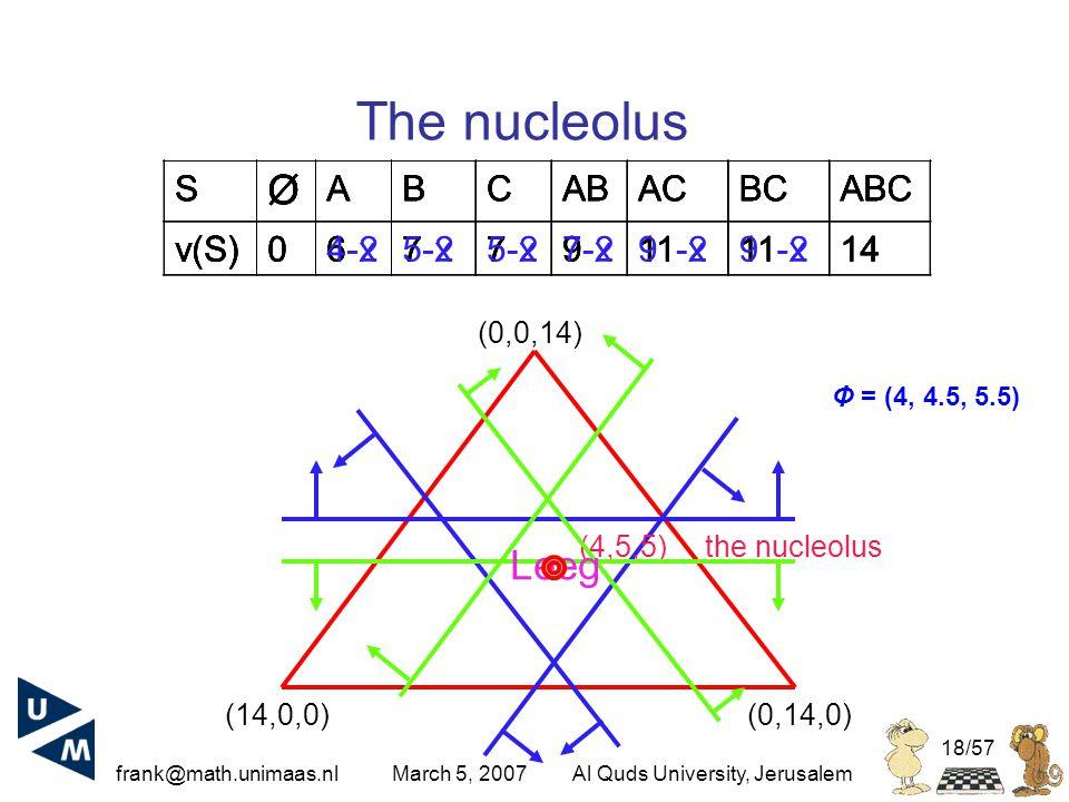 frank@math.unimaas.nl March 5, 2007Al Quds University, Jerusalem 18/57 The nucleolus (14,0,0)(0,14,0) (0,0,14) S Ø ABCABACBCABC v(S)06-27-2 9-211-2 14 (4,5,5) the nucleolus S Ø ABCABACBCABC v(S)0677911 14 S Ø ABCABACBCABC v(S)06-x7-x 9-x11-x 14 S Ø ABCABACBCABC v(S)045579914 Leeg Φ = (4, 4.5, 5.5)