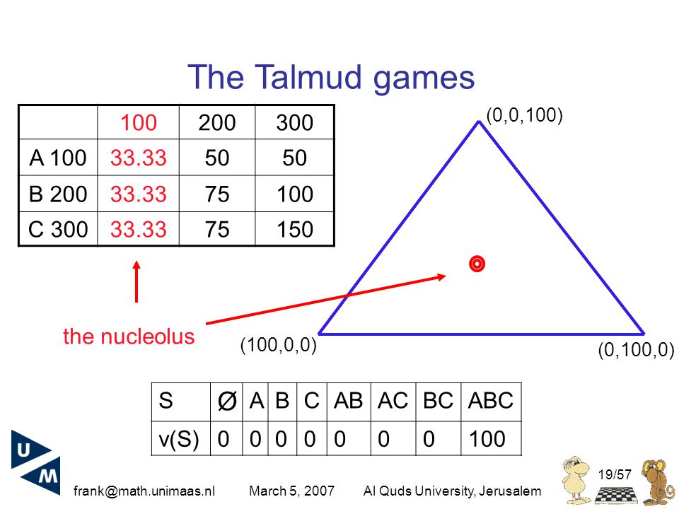 frank@math.unimaas.nl March 5, 2007Al Quds University, Jerusalem 19/57 100200300 A 10033.3350 B 20033.3375100 C 30033.3375150 The Talmud games S Ø ABCABACBCABC v(S)0000000100 (100,0,0) (0,100,0) (0,0,100) the nucleolus