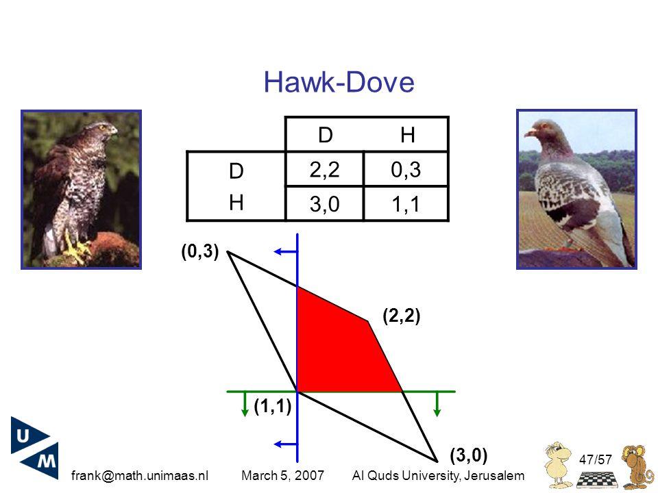 frank@math.unimaas.nl March 5, 2007Al Quds University, Jerusalem 47/57 D H DHDH 2,20,3 3,01,1 Hawk-Dove (2,2) (3,0) (0,3) (1,1)