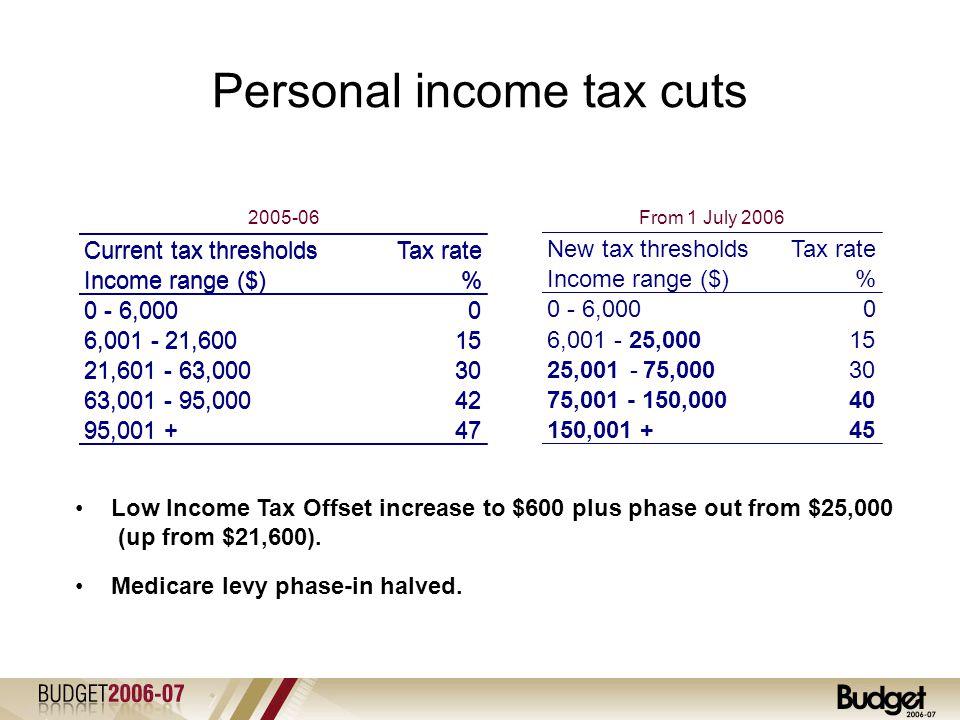 Personal Income Tax Cuts