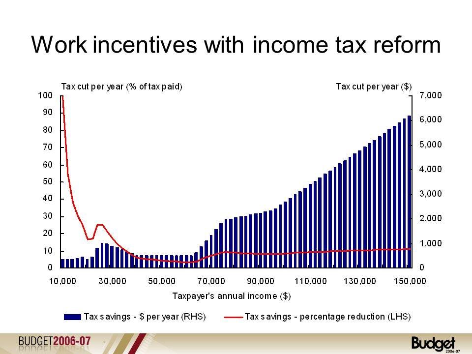 A more competitive income tax system