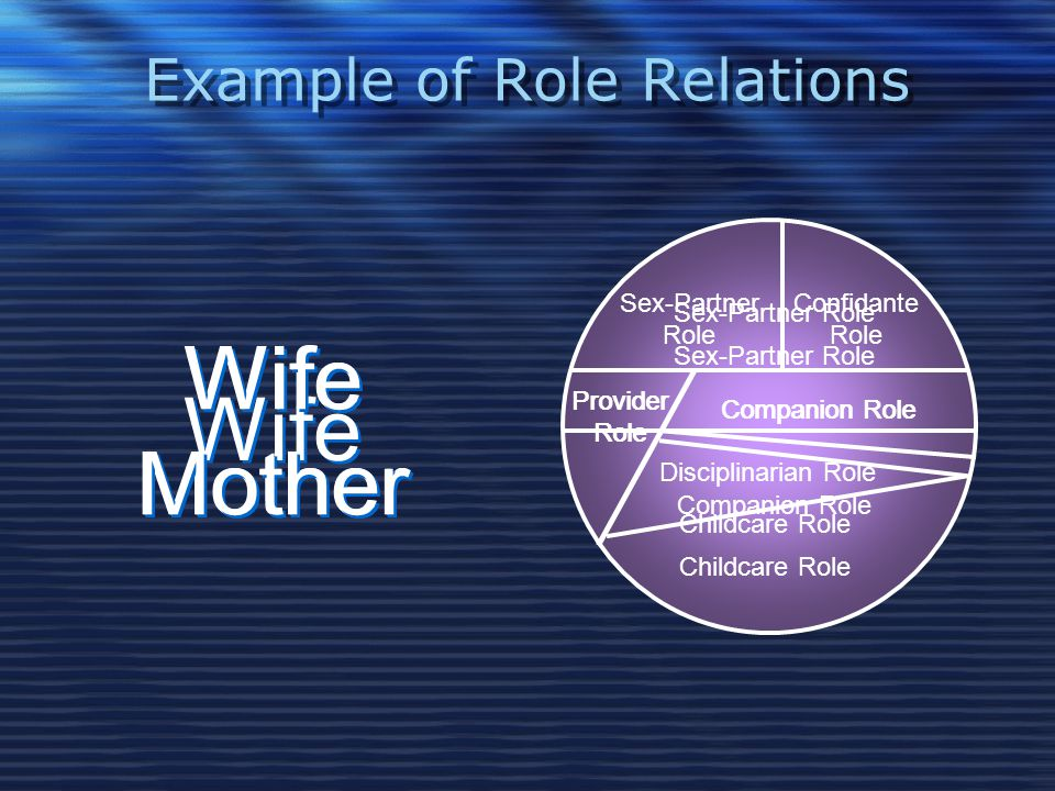 Example of Role Relations Sex-Partner Role Companion Role Wife Sex-Partner Role Provider Role Wife Mother Wife Mother Childcare Role Companion Role Sex-Partner Role Provider Role Wife Mother Wife Mother Childcare Role Companion Role Disciplinarian Role Confidante Role