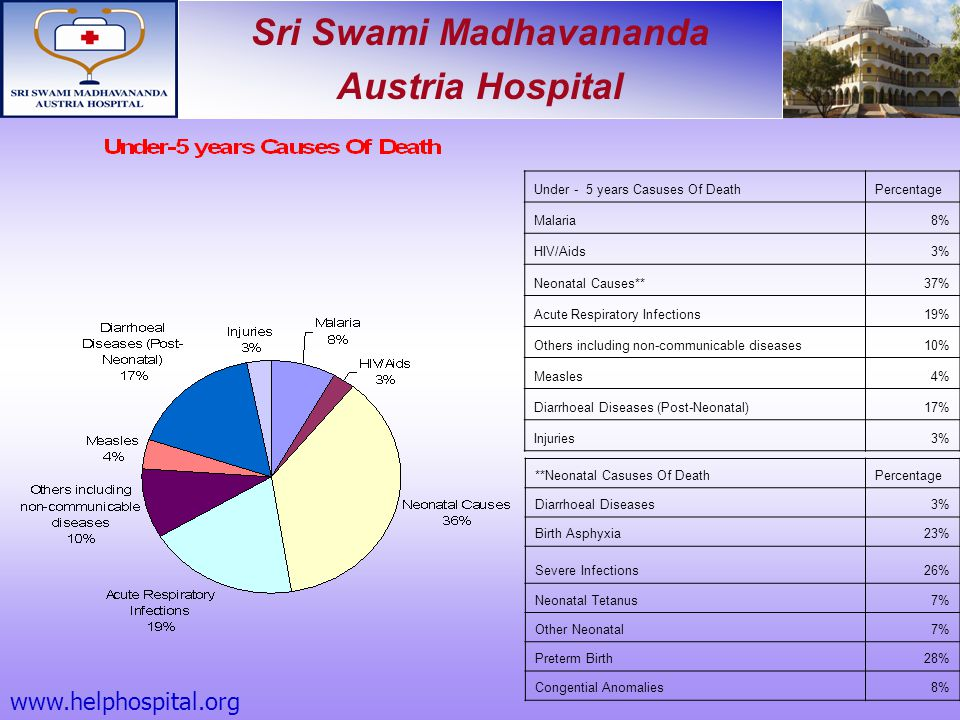 Sri Swami Madhavananda Austria Hospital Under - 5 years Casuses Of DeathPercentage Malaria8% HIV/Aids3% Neonatal Causes**37% Acute Respiratory Infecti