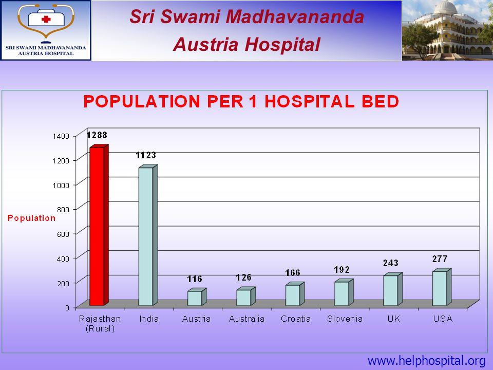 Sri Swami Madhavananda Austria Hospital Competent Management Vipin Pareek, Dr.