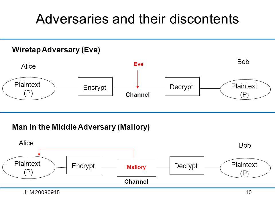 JLM 2008091510 Adversaries and their discontents Eve Plaintext (P) Channel Encrypt Decrypt Alice Bob Plaintext (P ) Wiretap Adversary (Eve) Man in the