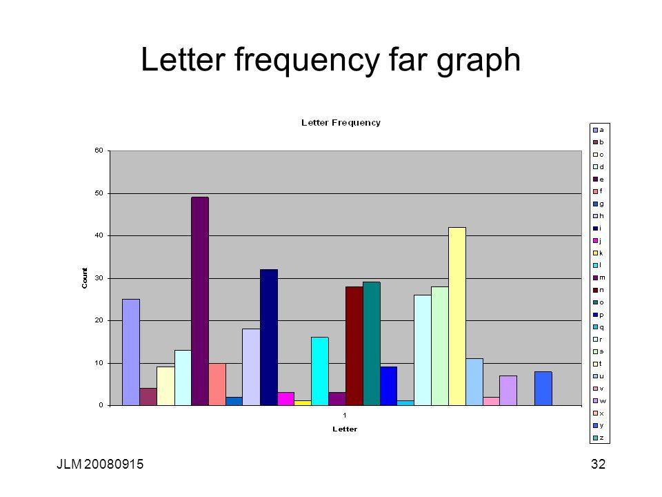 JLM 2008091532 Letter frequency far graph