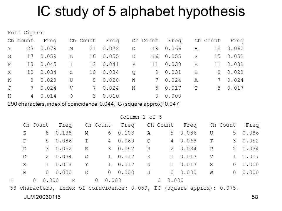 JLM 2006011558 IC study of 5 alphabet hypothesis Full Cipher Ch Count Freq Ch Count Freq Y 23 0.079 M 21 0.072 C 19 0.066 R 18 0.062 G 17 0.059 L 16 0