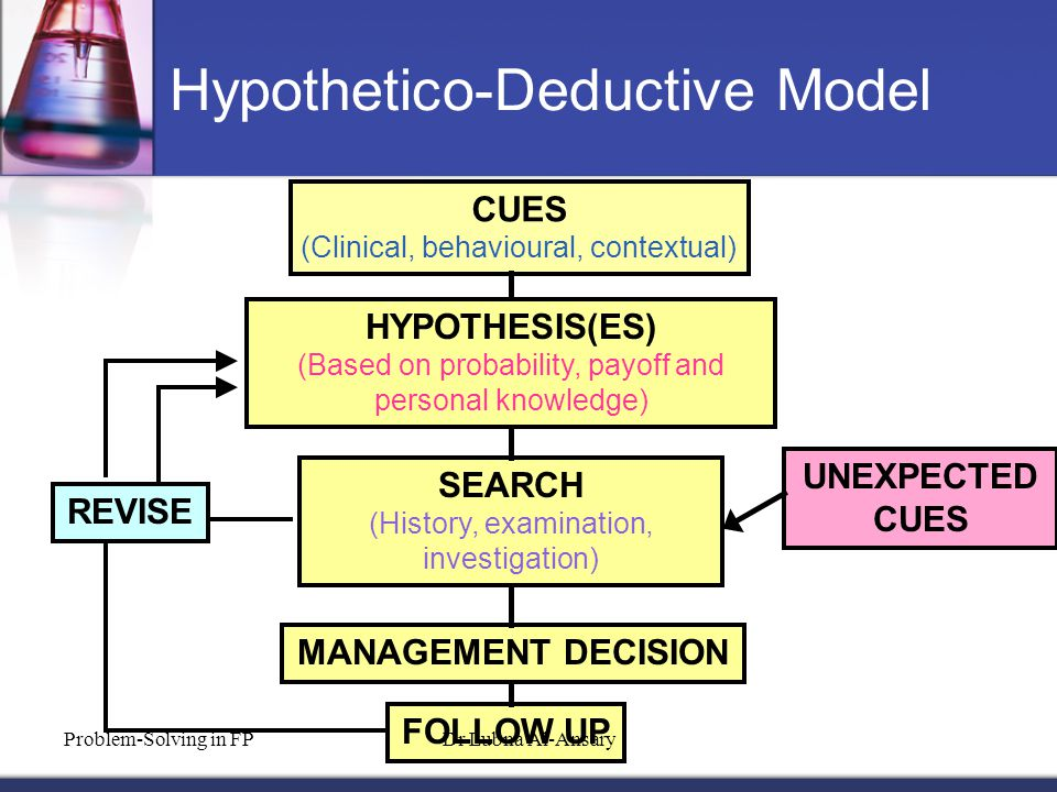 Hypothetico-Deductive Model CUES (Clinical, behavioural, contextual) FOLLOW UP UNEXPECTED CUES REVISE HYPOTHESIS(ES) (Based on probability, payoff and personal knowledge) SEARCH (History, examination, investigation) MANAGEMENT DECISION Problem-Solving in FPDr Lubna Al-Ansary