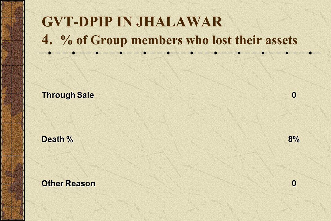 GVT-DPIP IN JHALAWAR 4.
