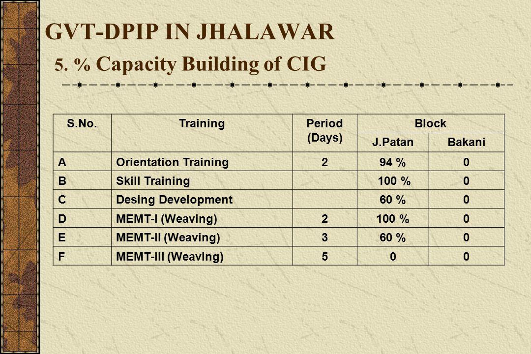 GVT-DPIP IN JHALAWAR 5.