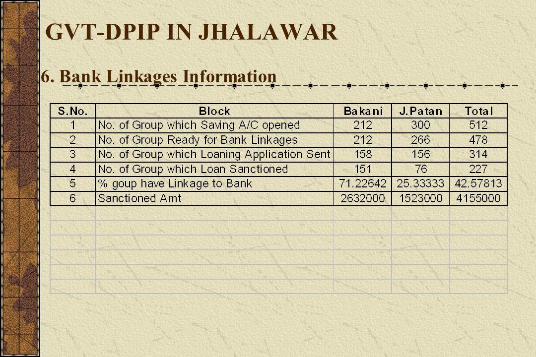 GVT-DPIP IN JHALAWAR 6. Bank Linkages Information
