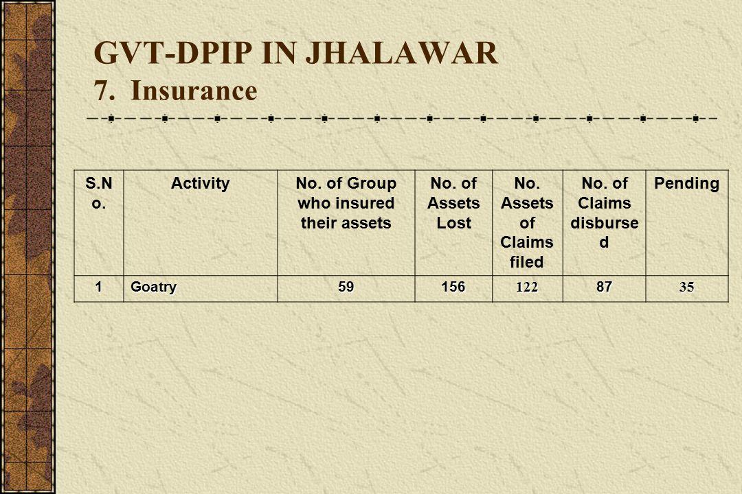 GVT-DPIP IN JHALAWAR 7. Insurance S.N o. ActivityNo.