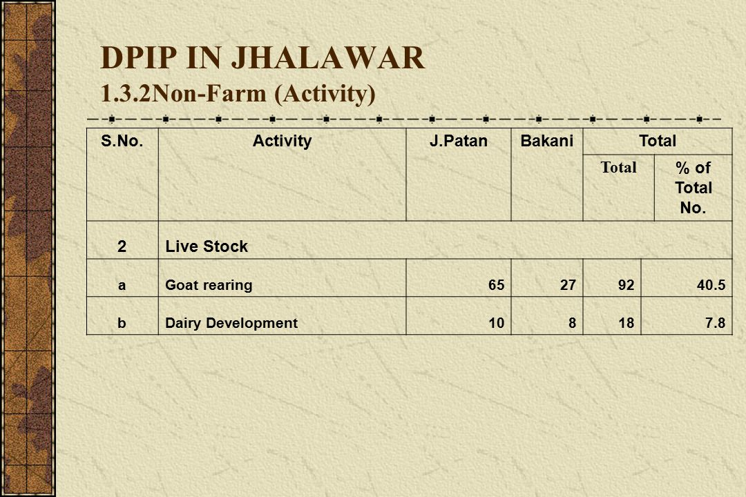 GVT-DPIP IN JHALAWAR 8.1 Success Stories Group (J.patan) 8.1.3 Rata Devi, Semli Patpatiya (Stitching) One time Bank Linkages (20000) 21000/- Gross Income per anumn Tailoring Work Regular Saving & Bank Repay Regular Update Record by Chairperson & Tresurer Total Saving 9000/- Interloaning 5000/-