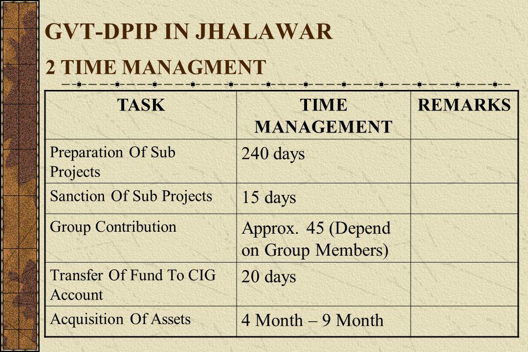 GVT-DPIP IN JHALAWAR 3.% CIG Performance S.N o.