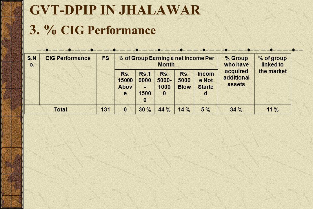 GVT-DPIP IN JHALAWAR 3. % CIG Performance S.N o.