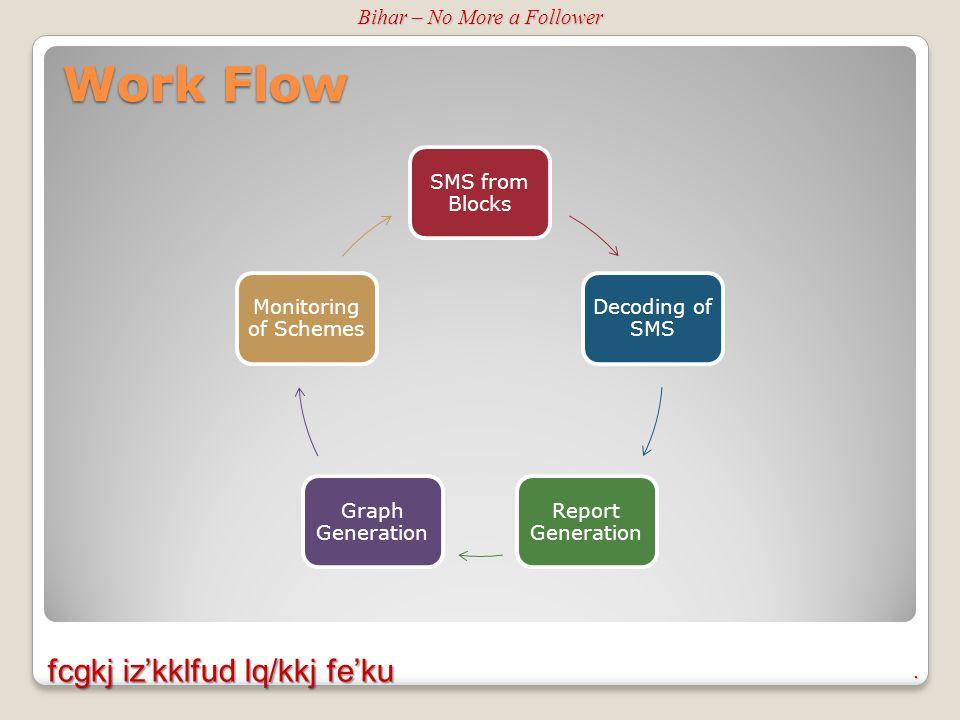 Work Flow.