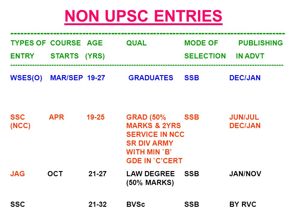 NON UPSC ENTRIES ------------------------------------------------------------------------------------- TYPES OF COURSE AGE QUAL MODE OF PUBLISHING ENT