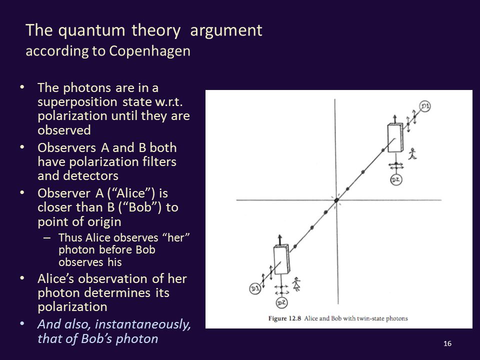 The quantum theory argument according to Copenhagen The photons are in a superposition state w.r.t. polarization until they are observed Observers A a
