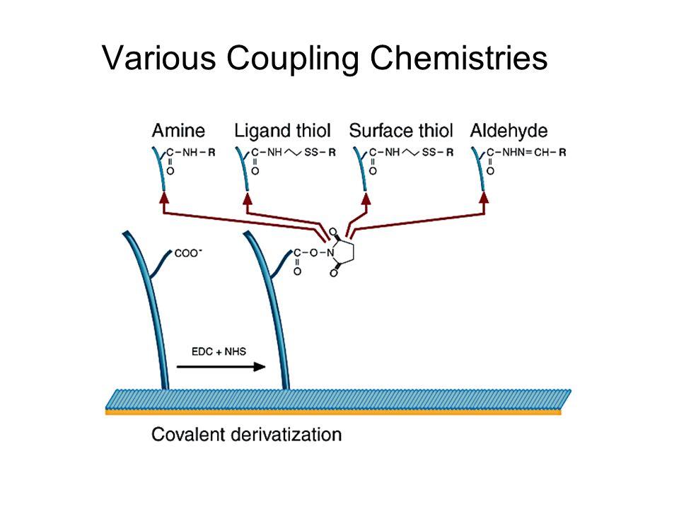 Various Coupling Chemistries