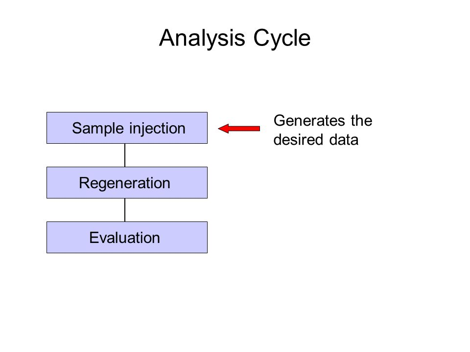 Sample injection Regeneration Evaluation Analysis Cycle Generates the desired data