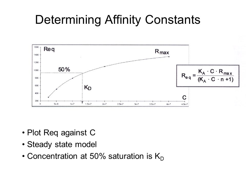 Determining Affinity Constants Plot Req against C Steady state model Concentration at 50% saturation is K D