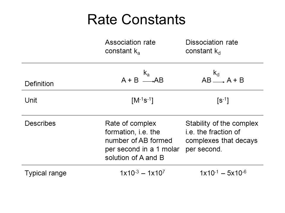 Rate Constants Association rate constant k a Dissociation rate constant k d Definition k a A + B AB k d AB A + B Unit[M -1 s -1 ][s -1 ] DescribesRate