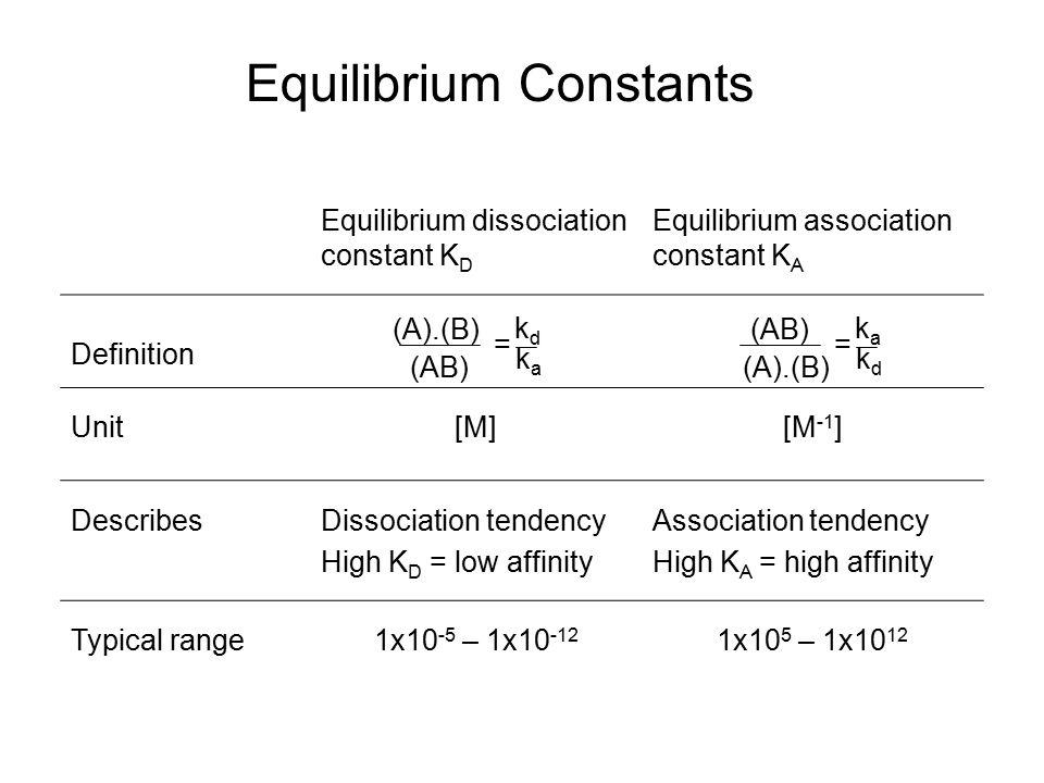Equilibrium Constants Equilibrium dissociation constant K D Equilibrium association constant K A Definition Unit[M][M -1 ] DescribesDissociation tende