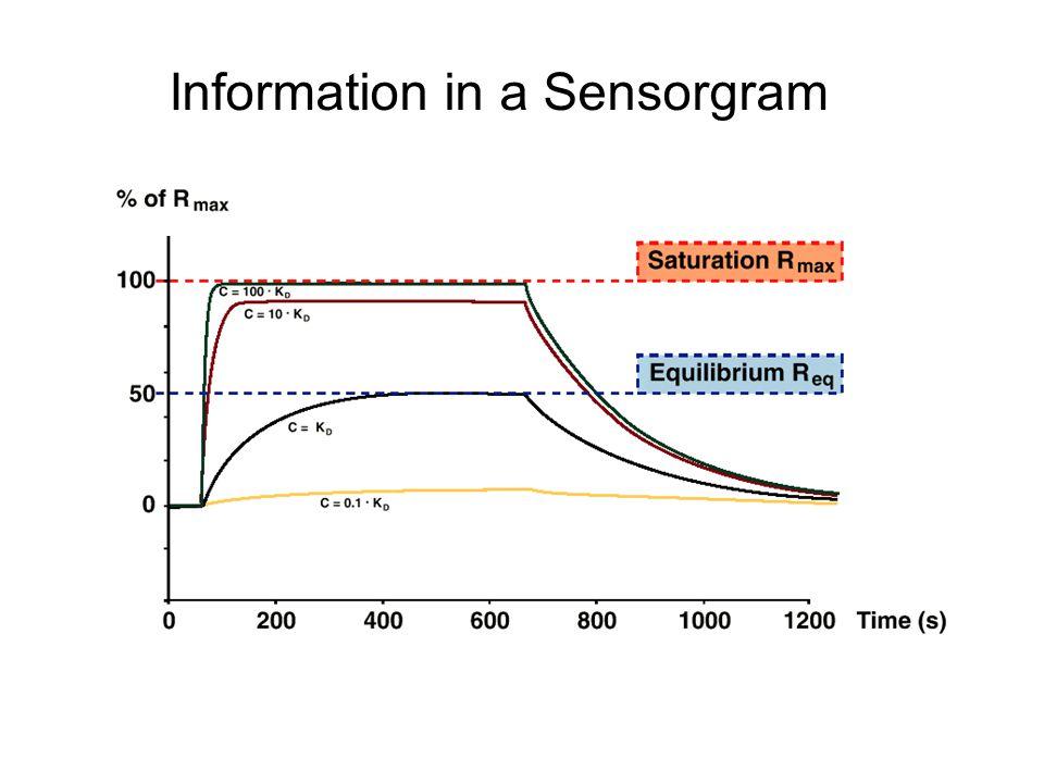 Information in a Sensorgram