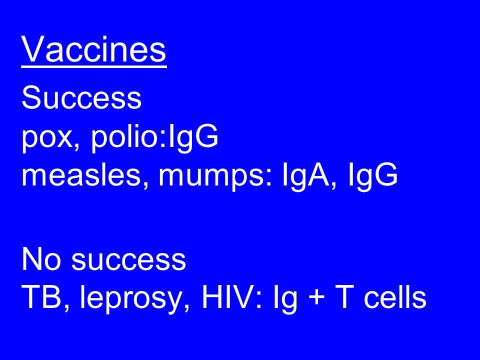 Vaccines Success pox, polio:IgG measles, mumps: IgA, IgG No success TB, leprosy, HIV: Ig + T cells