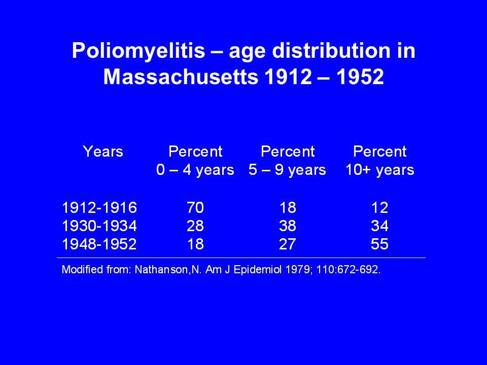 Poliomyelitis – age distribution in Massachusetts 1912 – 1952