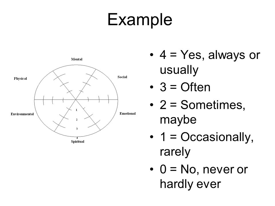 Example 4 = Yes, always or usually 3 = Often 2 = Sometimes, maybe 1 = Occasionally, rarely 0 = No, never or hardly ever