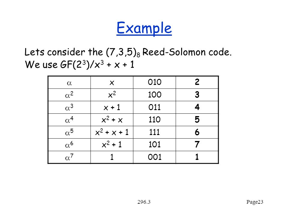 296.3Page23 Example Lets consider the (7,3,5) 8 Reed-Solomon code.
