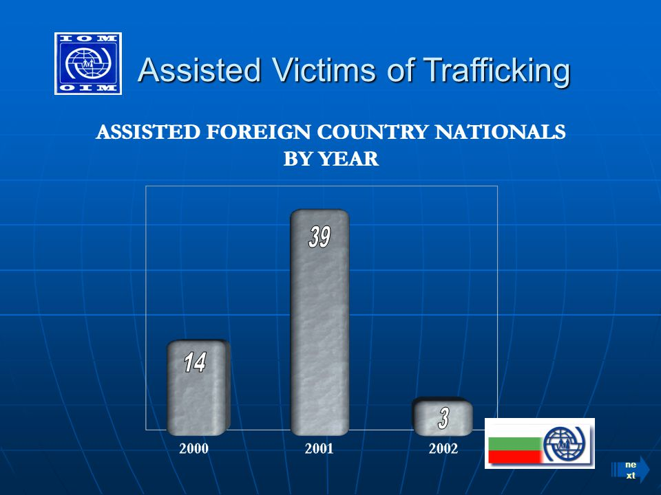 Assisted Victims of Trafficking Assisted Victims of Trafficking ASSISTED FOREIGN COUNTRY NATIONALS BY YEAR ASSISTED FOREIGN COUNTRY NATIONALS BY YEAR ne xt