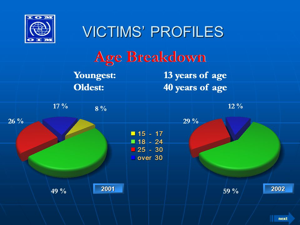 VICTIMS' PROFILES VICTIMS' PROFILES Age Breakdown Youngest:13 years of age Oldest:40 years of age Youngest:13 years of age Oldest:40 years of age 15 -
