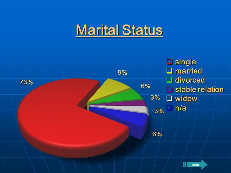 Marital Status  single  married  divorced  stable relation  widow  n/a 73% 9% 6% 6% 3% 3% next