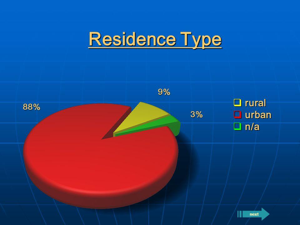 Residence Type  rural  urban  n/a 88% 9% 3% next