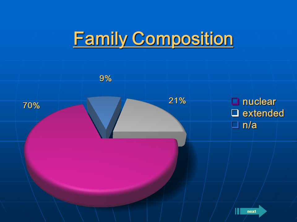 Family Composition  nuclear  extended  n/a 70% 21% 9% next