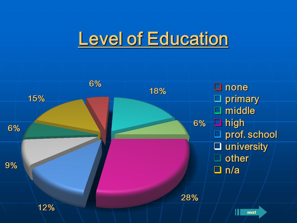 Level of Education  none  primary  middle  high  prof.