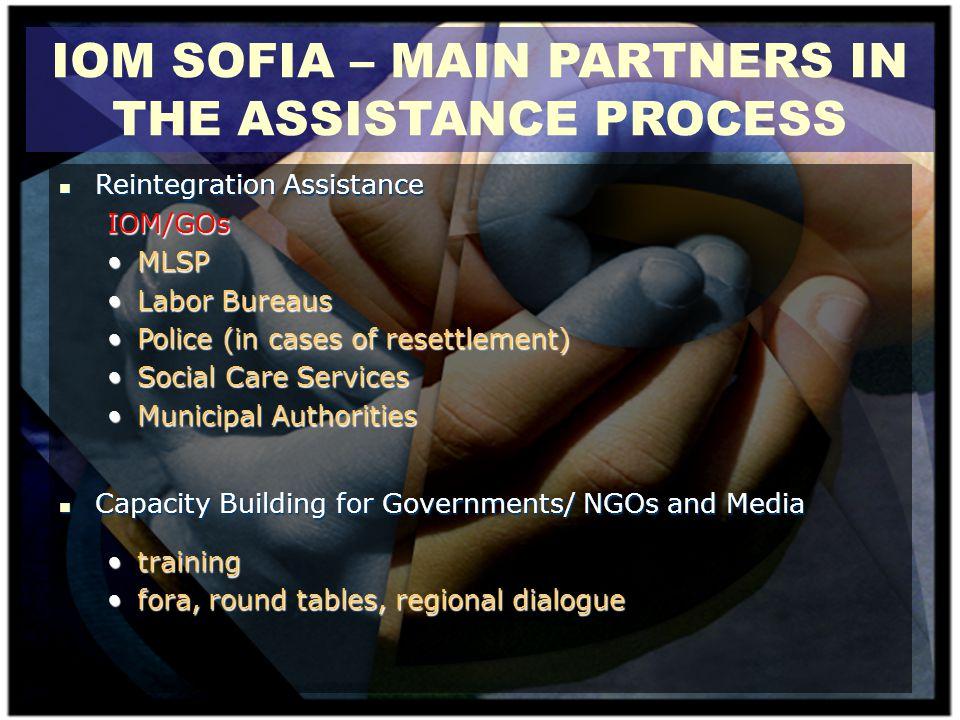 IOM SOFIA – MAIN PARTNERS IN THE ASSISTANCE PROCESS Reintegration Assistance Reintegration AssistanceIOM/GOs MLSPMLSP Labor BureausLabor Bureaus Polic