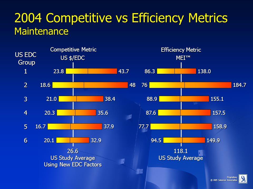 Proprietary © 2005 Solomon Associates 2004 Competitive vs Efficiency Metrics Maintenance 26.6 US Study Average Using New EDC Factors US EDC Group Grou