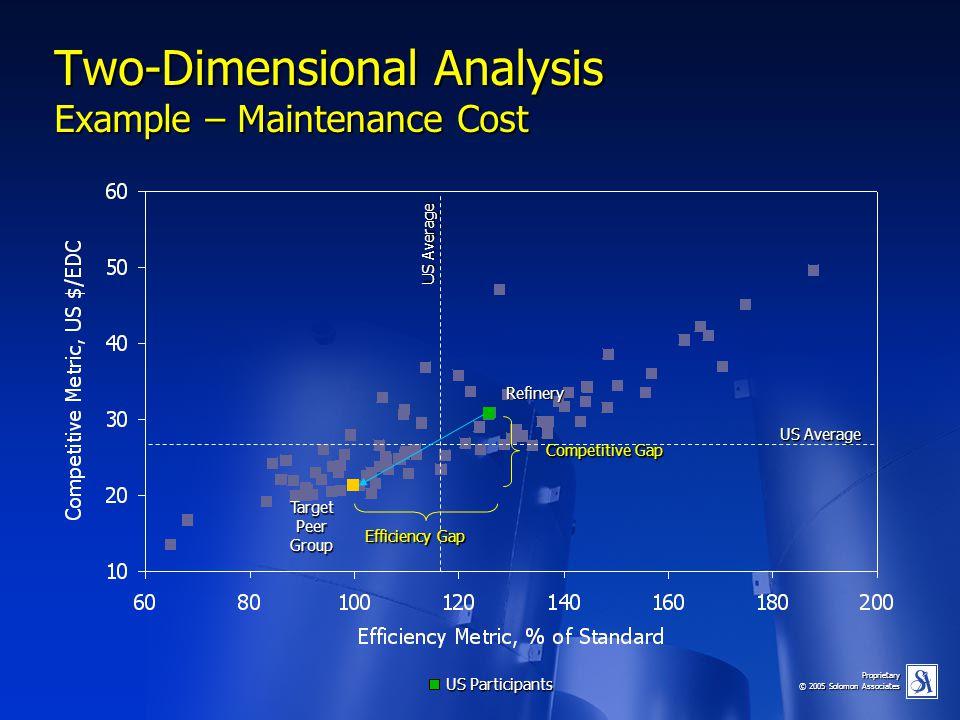 Proprietary © 2005 Solomon Associates US Average Two-Dimensional Analysis Example – Maintenance Cost US Participants Efficiency Gap Refinery TargetPee
