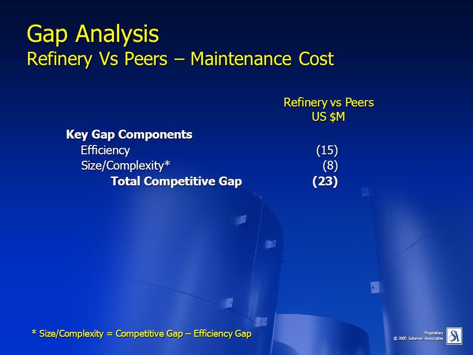 Proprietary © 2005 Solomon Associates Gap Analysis Refinery Vs Peers – Maintenance Cost Key Gap Components Efficiency(15) Size/Complexity*(8) Size/Com