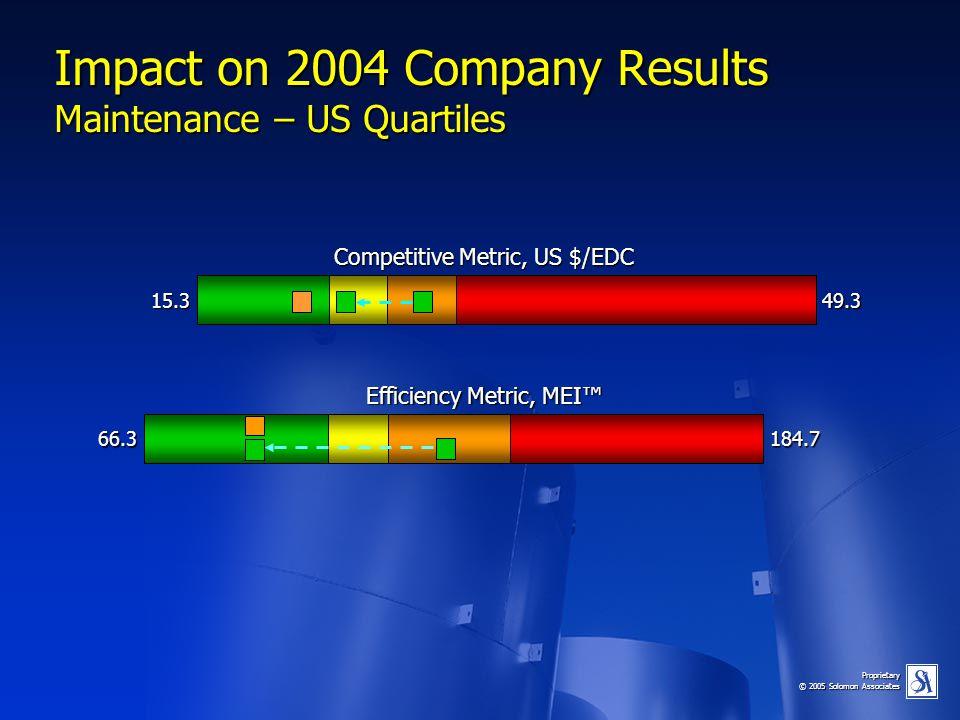 Proprietary © 2005 Solomon Associates Impact on 2004 Company Results Maintenance – US Quartiles 66.3184.7 15.349.3 Competitive Metric, US $/EDC Effici
