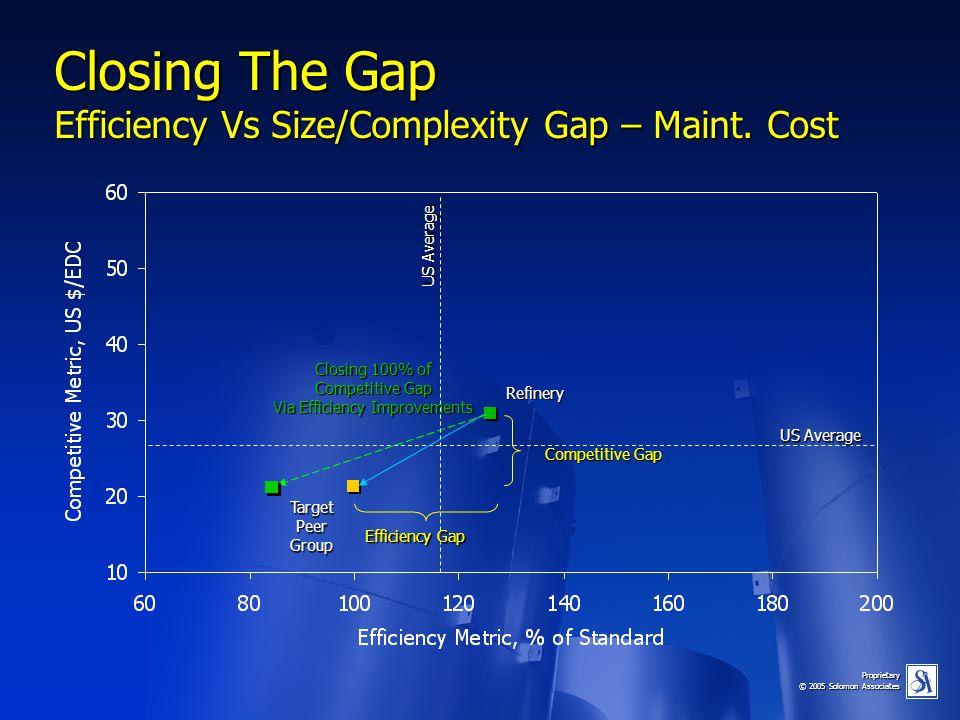 Proprietary © 2005 Solomon Associates Closing The Gap Efficiency Vs Size/Complexity Gap – Maint. Cost US Average Efficiency Gap Refinery TargetPeerGro